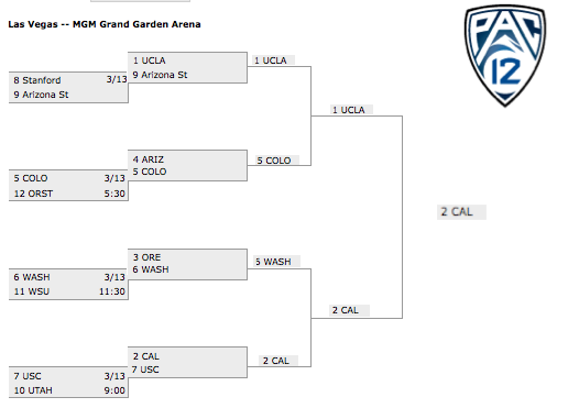 FinishedBracketPac12